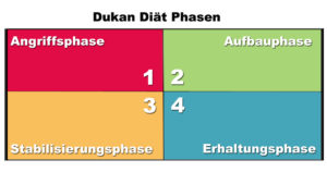 Dukan-Diät Phasen