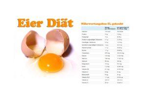 Eier Diät könnte das Abnehmen verbessern