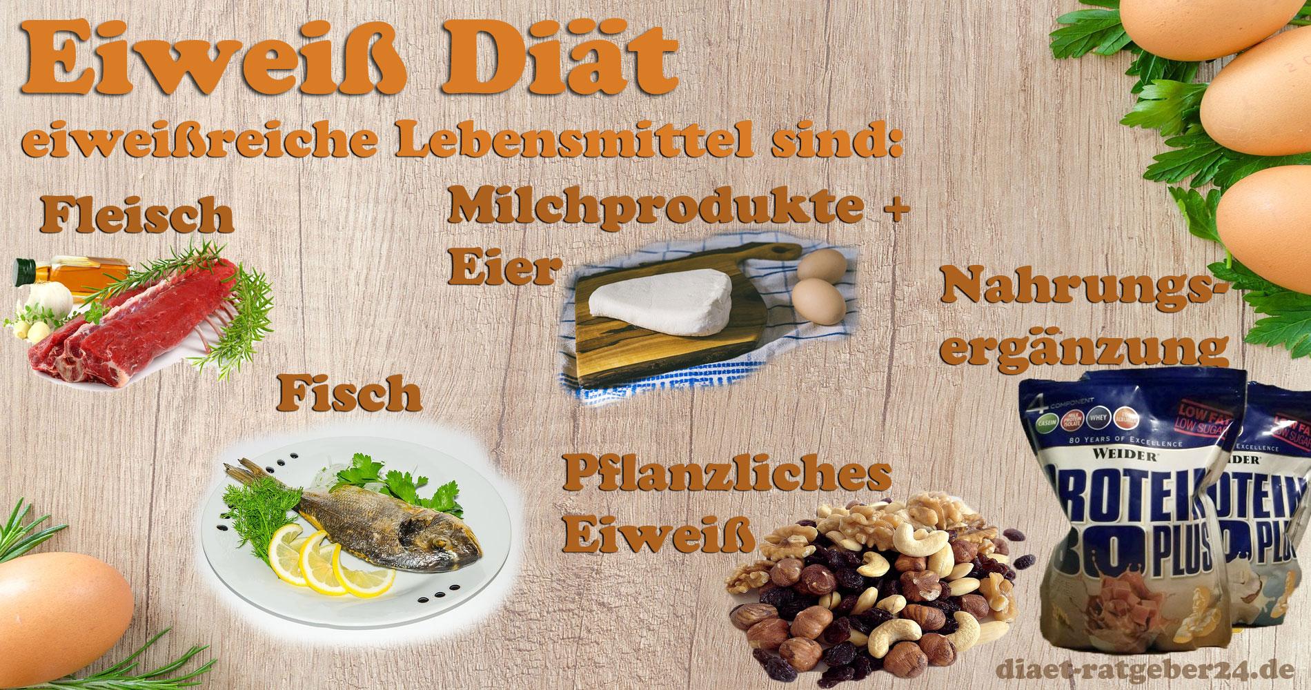 Eiweiss Diat Ernahrungsplan Lebensmittel Rezepte